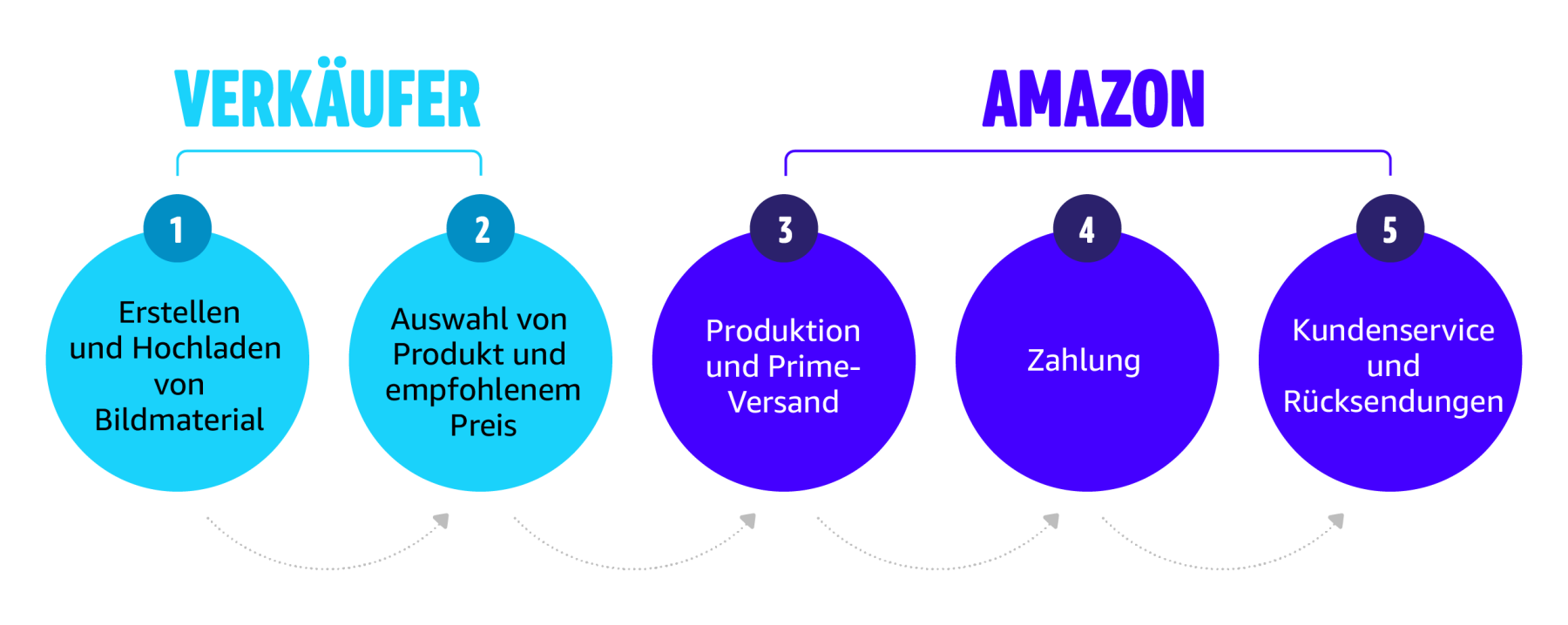 2020_AM4A_Website_Merch_SellerAmazon-DE-01.png